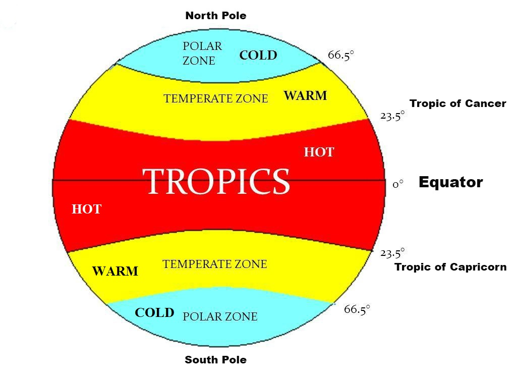 Heat Zones of the Earth