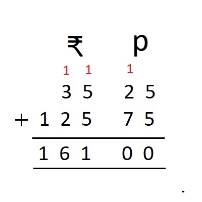 Addition of Money Example 1