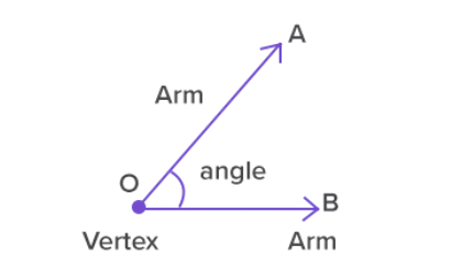 What is Angle?